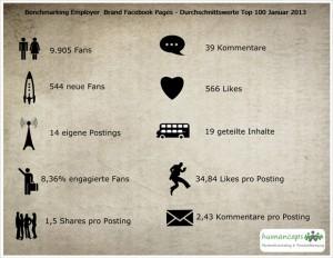 Infografik Employer Branding Facebook Seiten