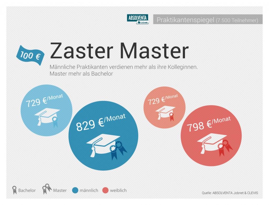 Pressegrafik_Praktikanten_gehalt_bachelor_master
