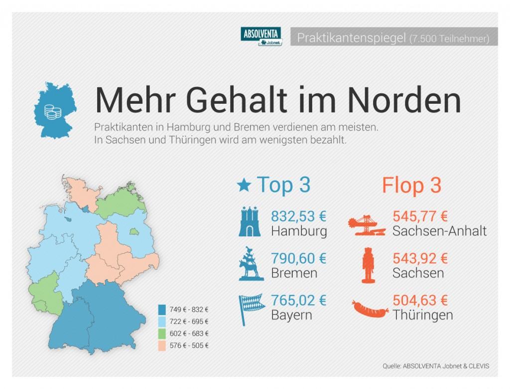 Pressegrafik_Praktikanten_gehalt_bundeslaender