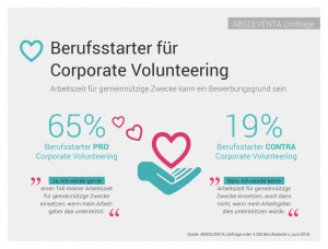 Presegrafik_Absolventa_Corporate_Volunteering_Umfrage