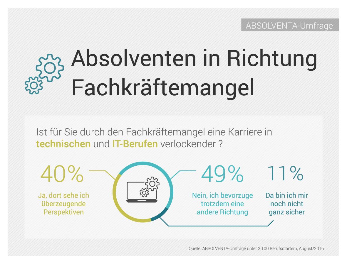 Nett Umfrageergebnis Berichtsvorlage Zeitgenössisch - Beispiel ...